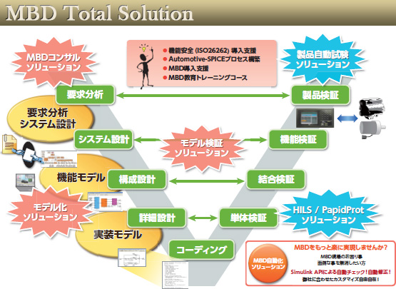 MBD Total Solution